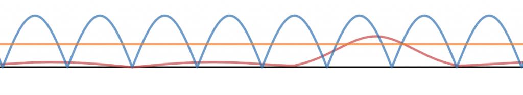 vibration score graph